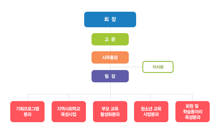 지역_조직도.png